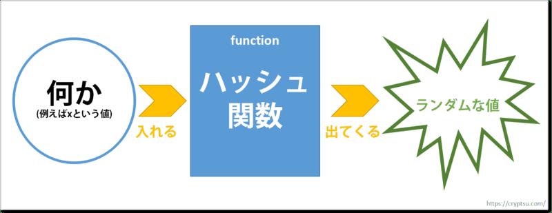 ハッシュ関数のイメージ