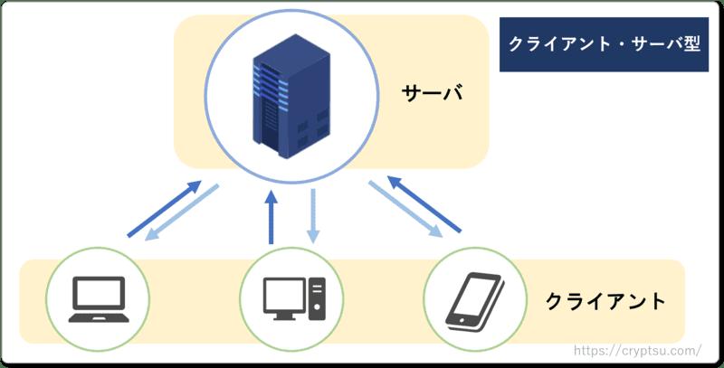 クライアント・サーバ型のネットワーク構成