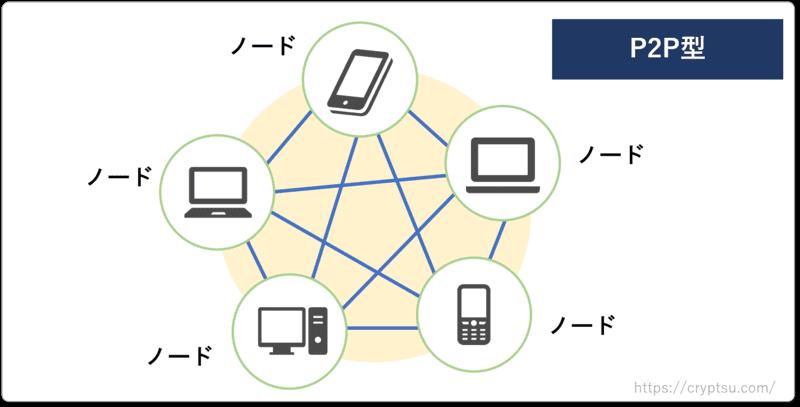 P2P型のネットワーク