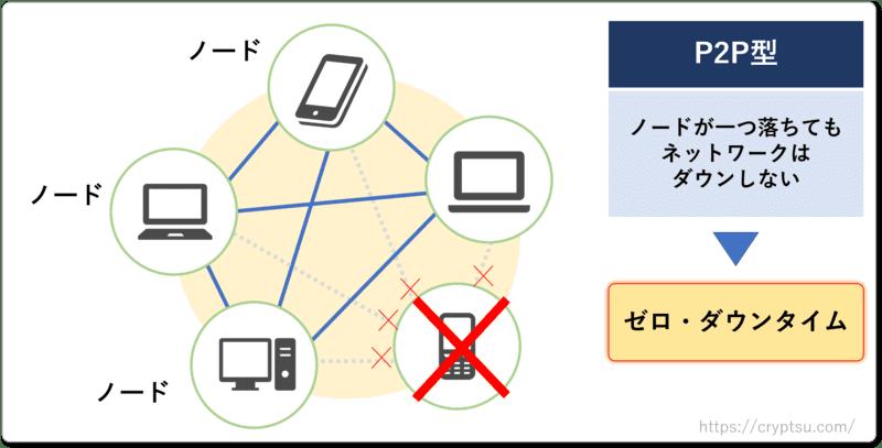 P2P型のネットワークはゼロダウンタイムを実現できる