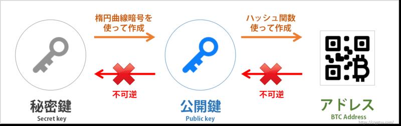 ビットコインアドレスから公開鍵、公開鍵から秘密鍵の生成は不可能
