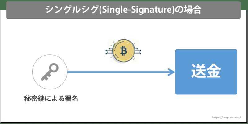 シングルシグの場合のビットコイン送金
