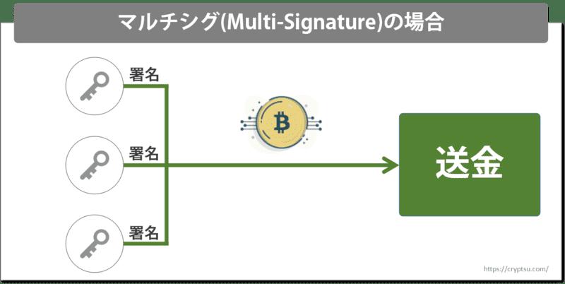 マルチシグの場合のビットコイン送金