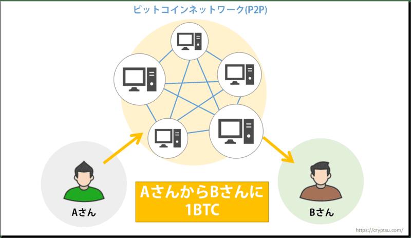 ビットコインの送金はビットコインネットワークを介して行われる