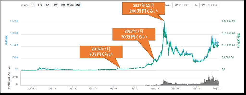 ビットコインのチャート(CoinMarketCap)